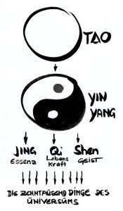 ShenDo Shiatsu Ausbildung mit Yin und Yang und der taoistischen Lehre der 5 Elemente (Fünf Wandlungsphasen)